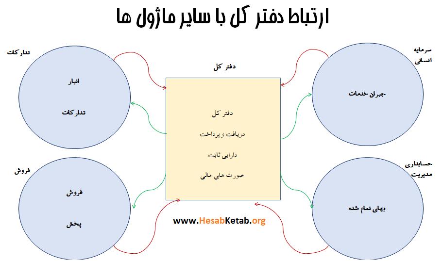 ارتباط دفتر کل با سایر حوزهها
